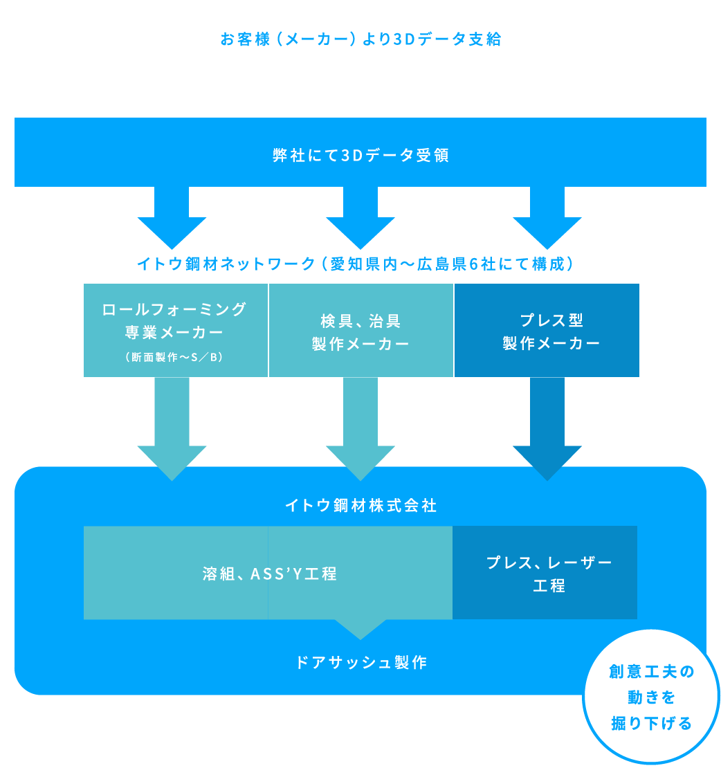 イトウ鋼材加工株式会社 試作開発ネットワーク 図1