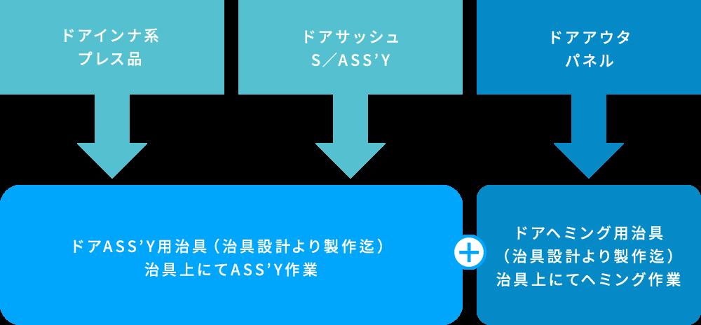 イトウ鋼材加工株式会社 試作開発ネットワーク 図2
